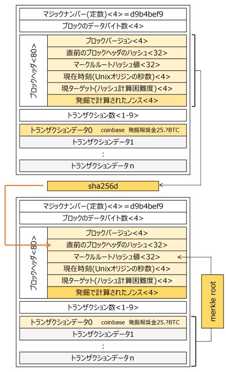 図6 実際のブロックのデータ構造