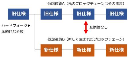 図10 ハードフォークの原理