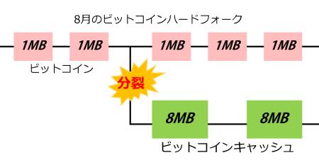 図11 ビットコインキャッシュ
