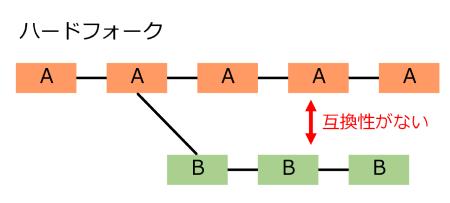図1 ハードフォーク