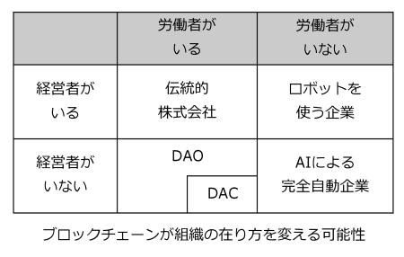図4 DAOの概念