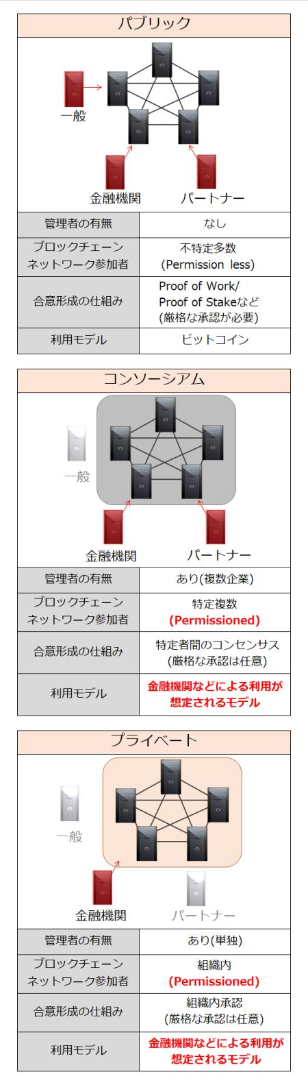 図3 パブリックチェーンとプライベートチェーン