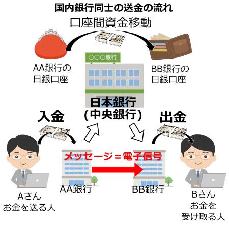 図5 国内の送金の仕組み