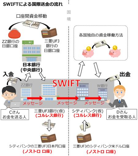 図6 海外送金の仕組み