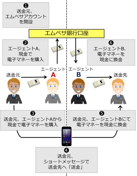 図7 エムペサの仕組み