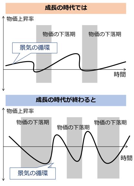 図8 景気の変動