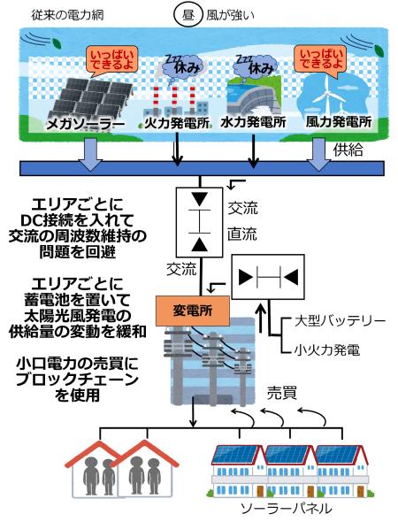 図11 交流電力網の非同期連携の仕組み