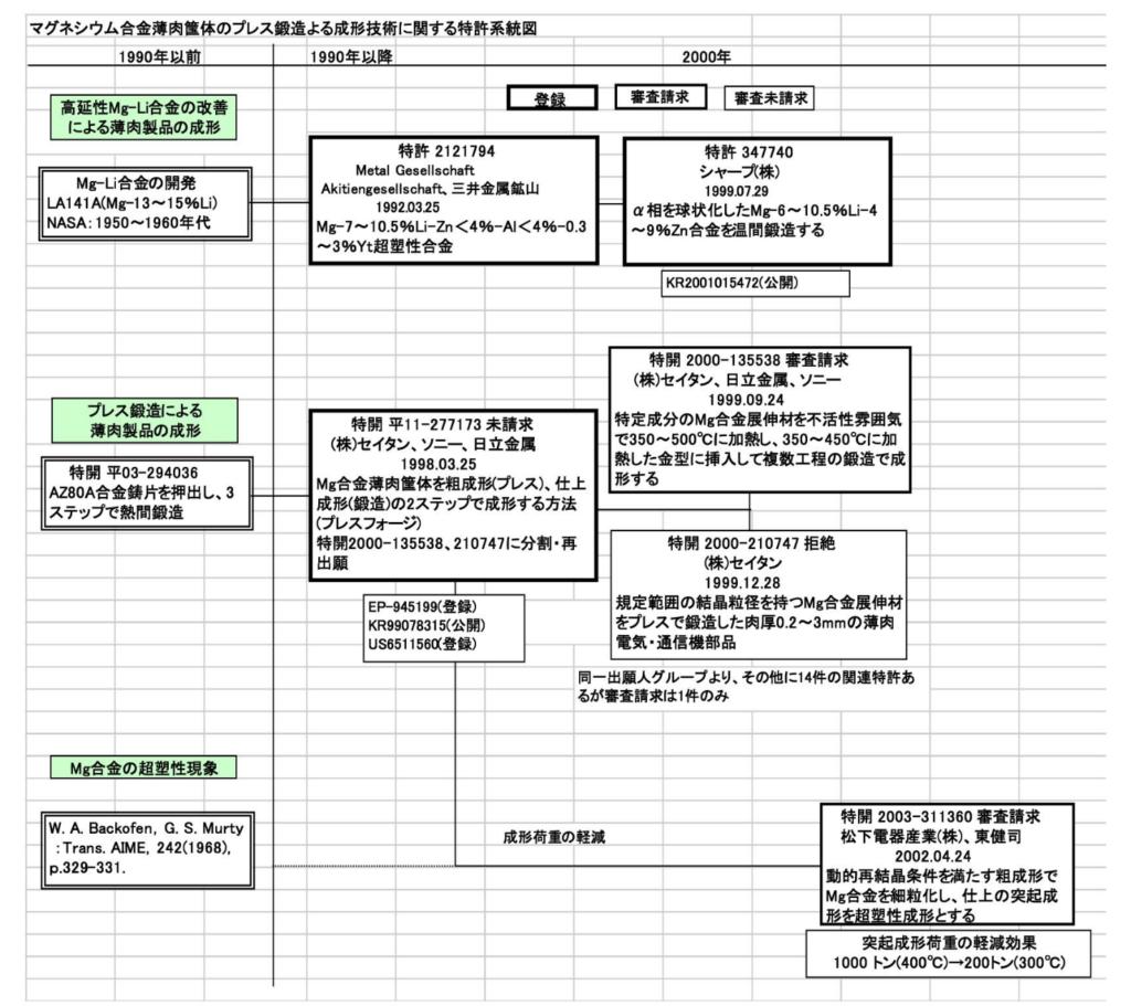 図3 特許庁のパテントマップの例
