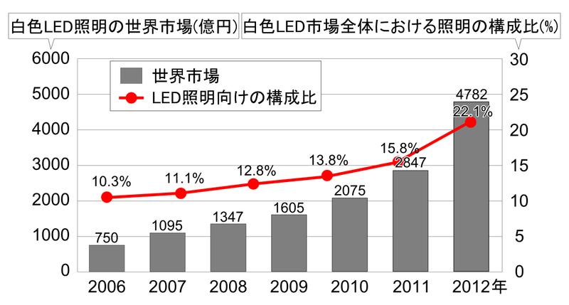 図6 白色LED照明の世界市場(Wikipediaより)