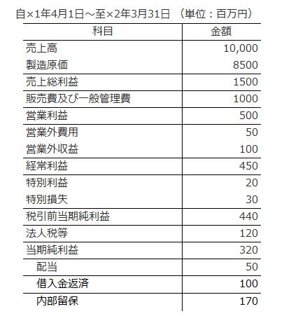表1 損益計算書の例