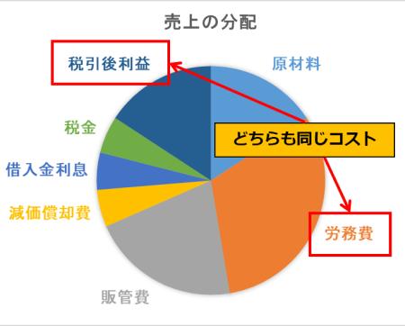 図3 売上の分配