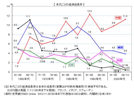 図2 低成長が続く日本