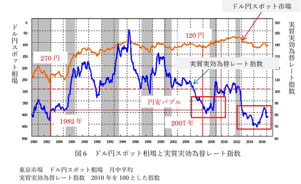 図6 ドル円スポット相場と実質実効為替レート指数
