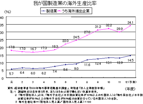 図7 日本の製造業の海外生産比率