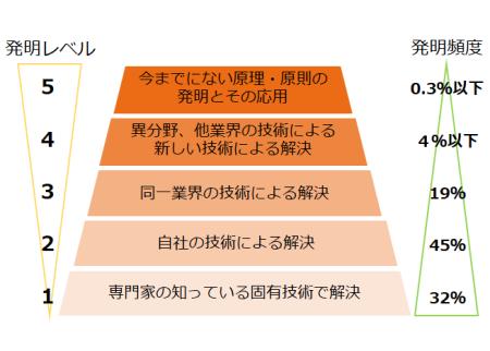 図12 アルトシューラ―の発明レベルと頻度