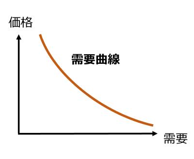 図1 価格と需要曲線