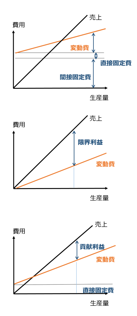 図4 変動費と固定費、貢献利益