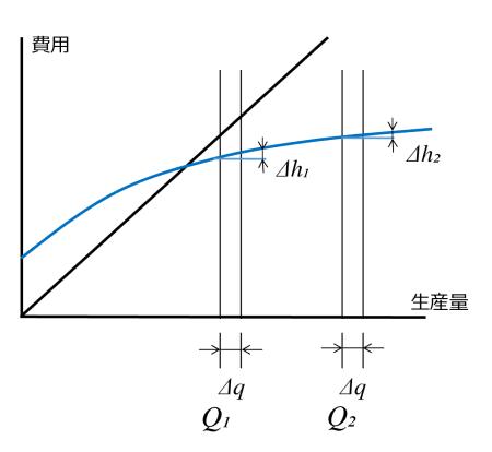 図5 限界費用低下率