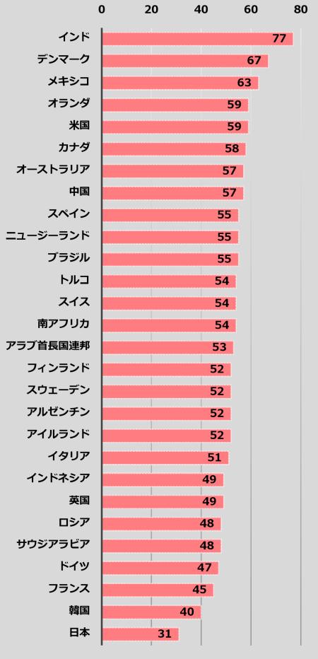図6 従業員のエンゲージメント 2012/2013 KENXA Work Trends Reportより