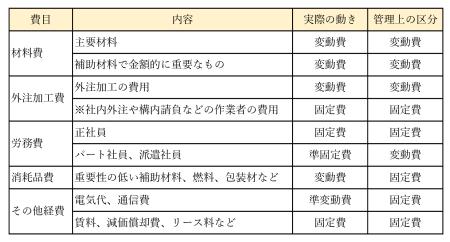表1 変動費と固定費のまとめ