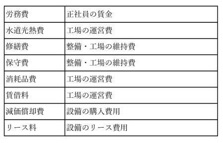 表2 固定費(製造原価)の代表的な費目