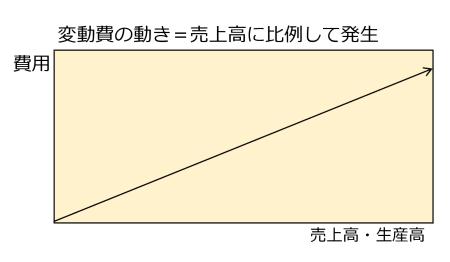 図1 変動費