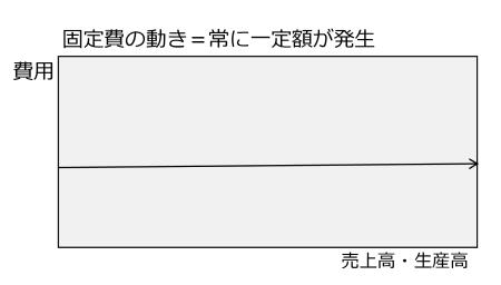 図2 固定費