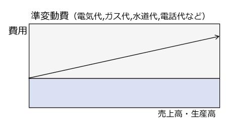 図3 準変動費