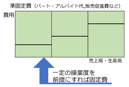 図4 準固定費