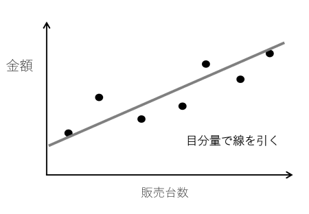 図5 散布図法