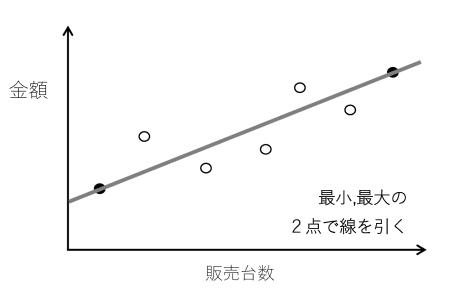 図6 高低点法