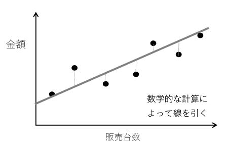 図7 最小二乗法