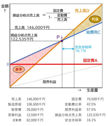 図8 損益分岐点