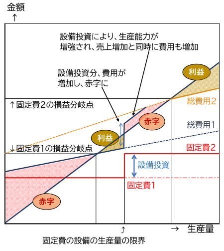 図12 固定費が階段状に増加した時の損益分岐点