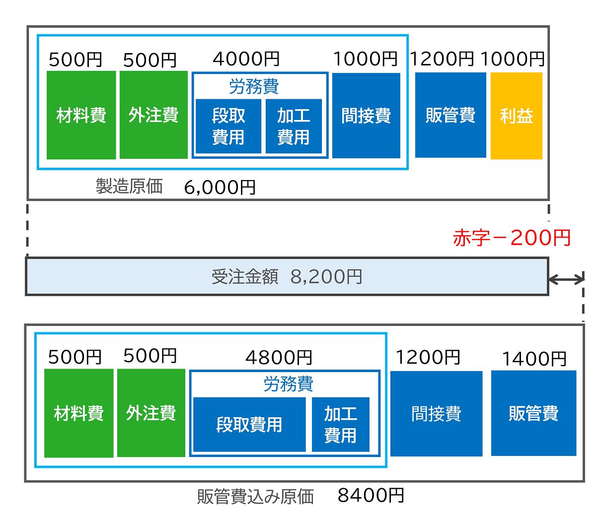 図1 多品種少量生産・単品生産の個別原価
