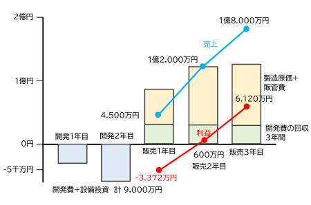 図1 開発費・設備投資の回収