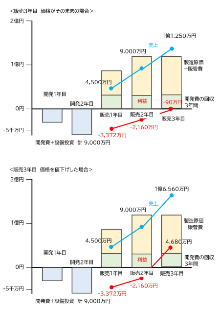 図5 投資回収の例(途中値下げ)