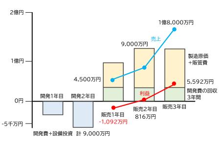 図3 投資回収の例(労務費が変動費)