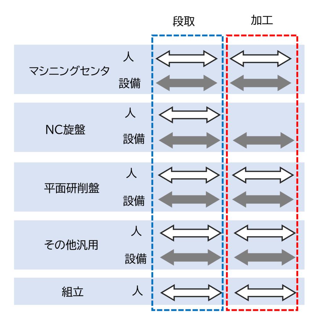 図6 各現場の段取と加工の人と設備の時間の組合せ