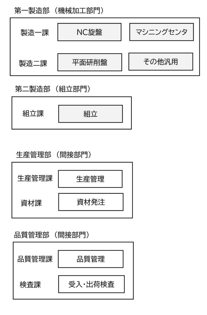 図2  A社の部門構成