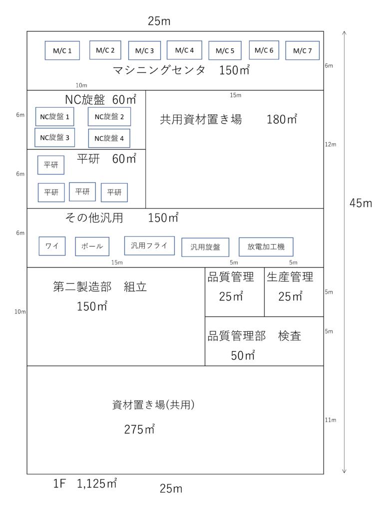 図4 各現場の配置