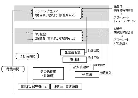 図5 分配の流れ