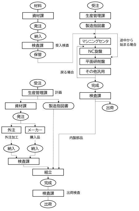 図2 受注から出荷までの流れ