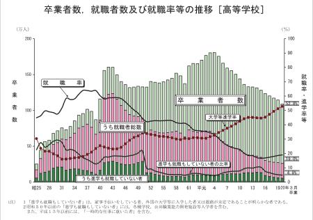 図2 大学の数と18歳人口の変化