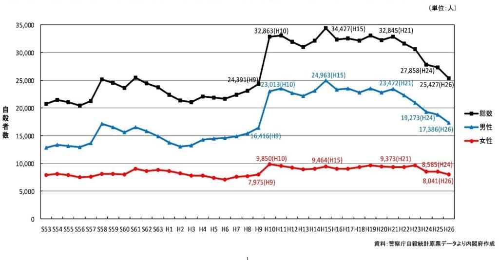 図6 自殺者数の推移