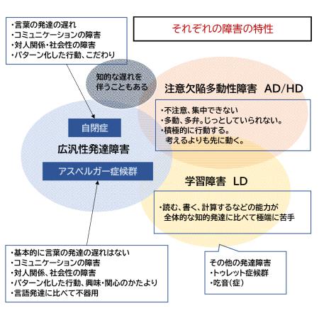図7 それぞれの障害の特性