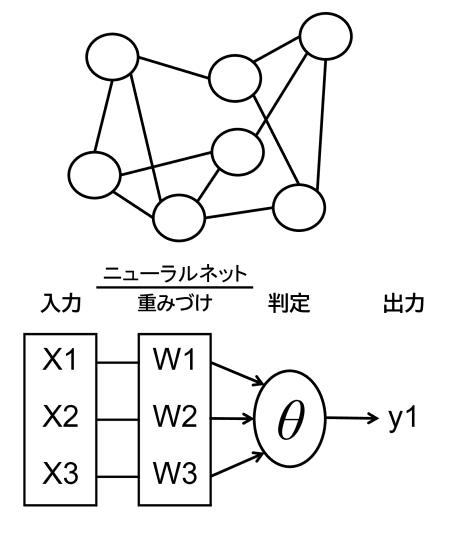 図1 人工ニューロンとニューラルネット