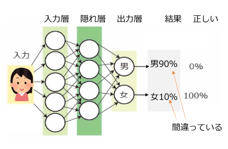 図2 機械学習の順伝播の仕組み