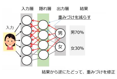 図3 機械学習の逆伝播の仕組み