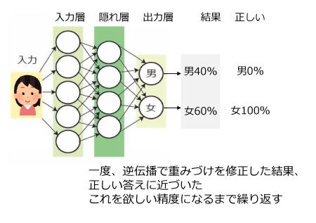 図4 機械学習の繰り返し